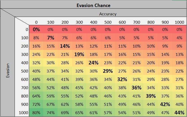 Dev provided chart